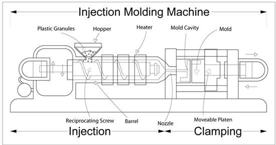 moulding techniques